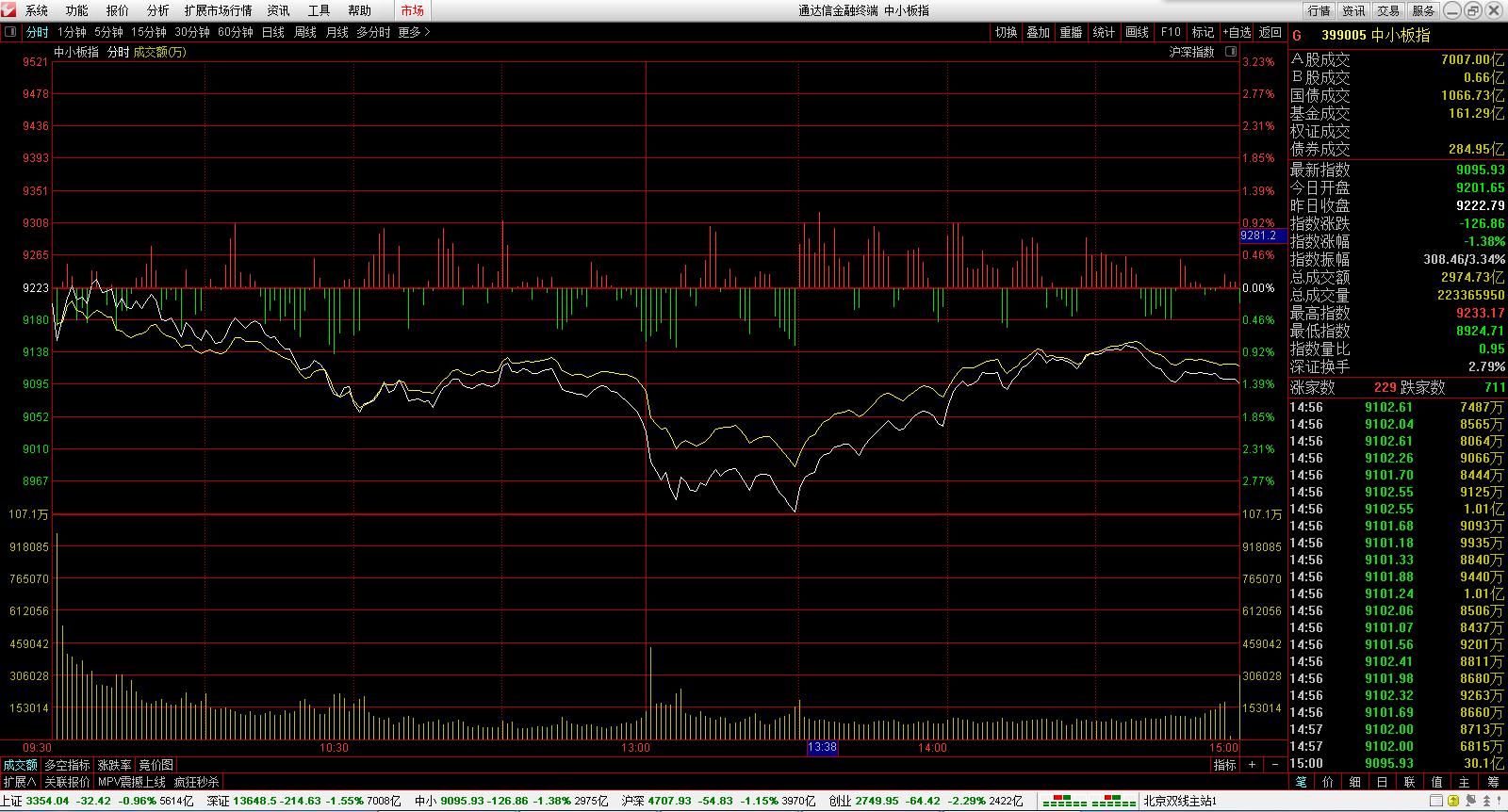 股票开户最低要多少钱