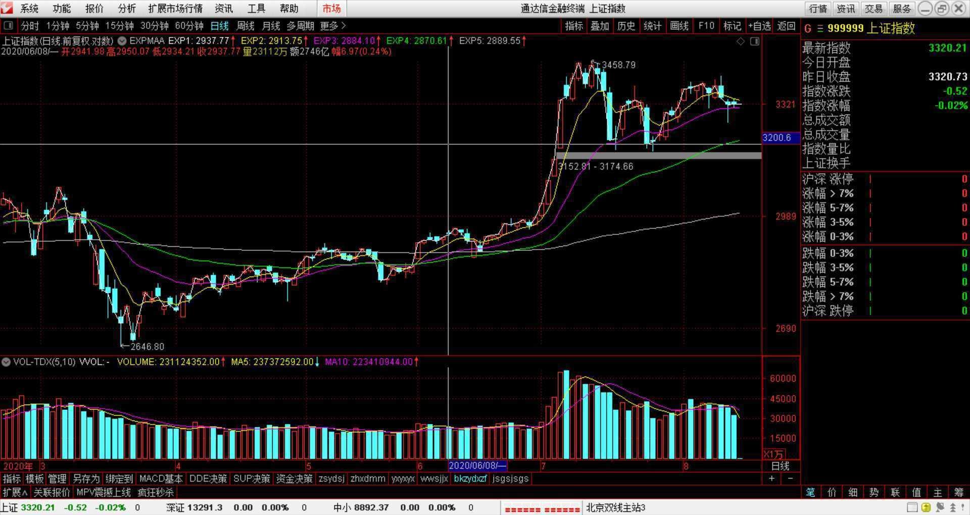 2020年8月14日股票分析报告