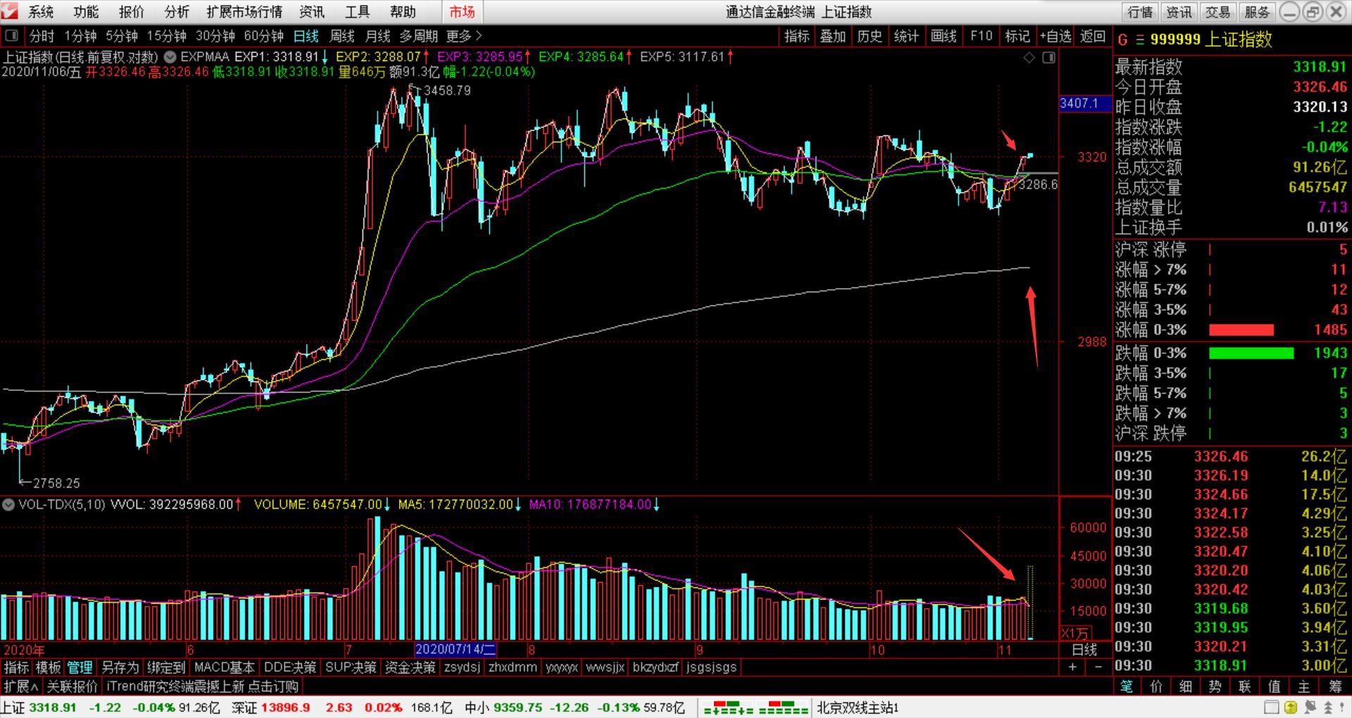 2020年11月6日股票大盘分析方法