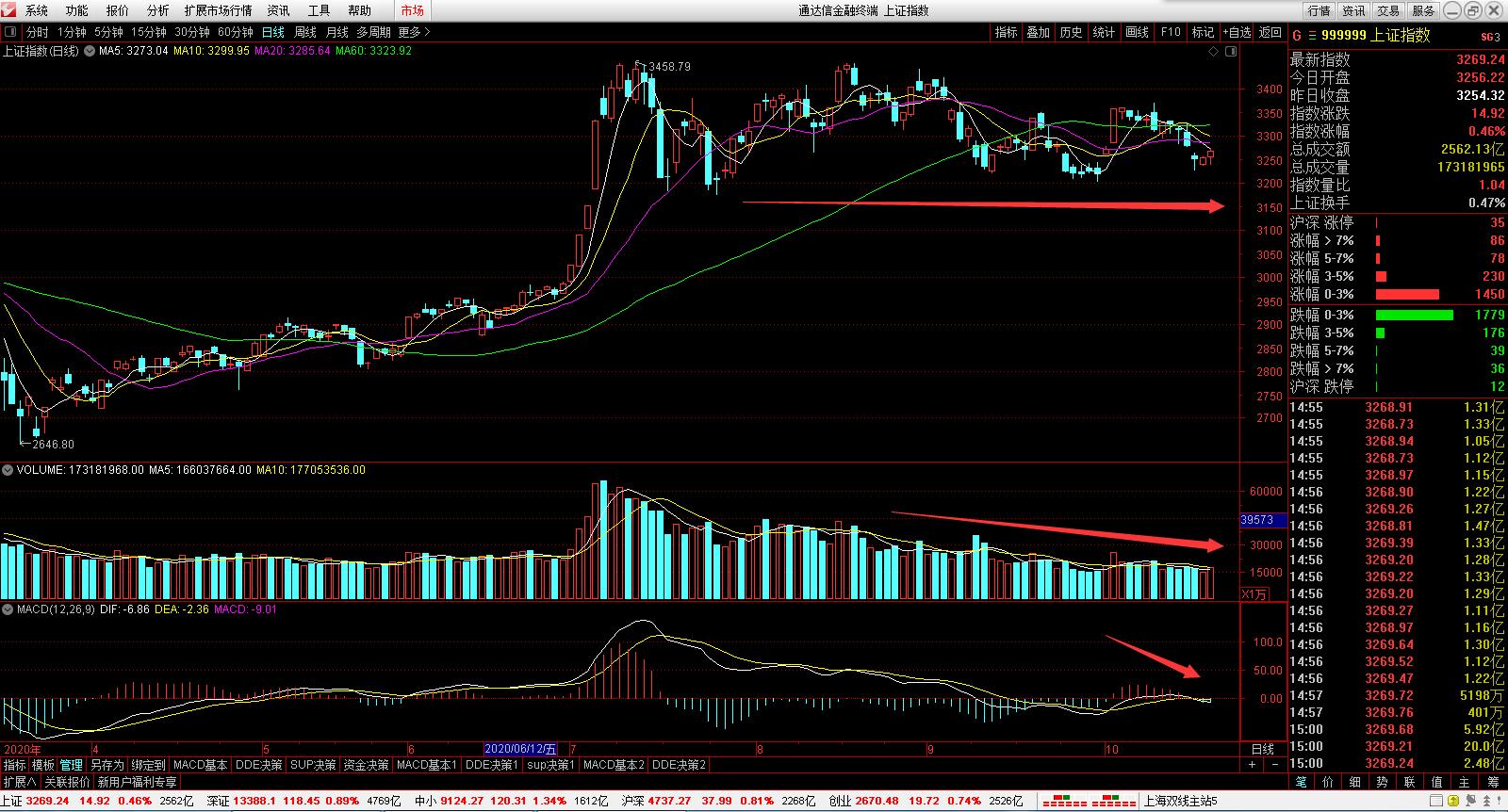 2020年10月28日股票大盘行情分析